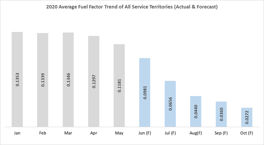 FortisTCI Projecting Massive Fuel Factor Decline for Electricity Customers