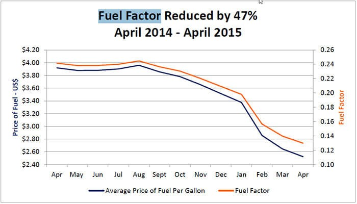 More Savings from Lower Fuel Costs to FortisTCI Customers in May